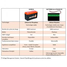 Batterie au Lithium-Ion